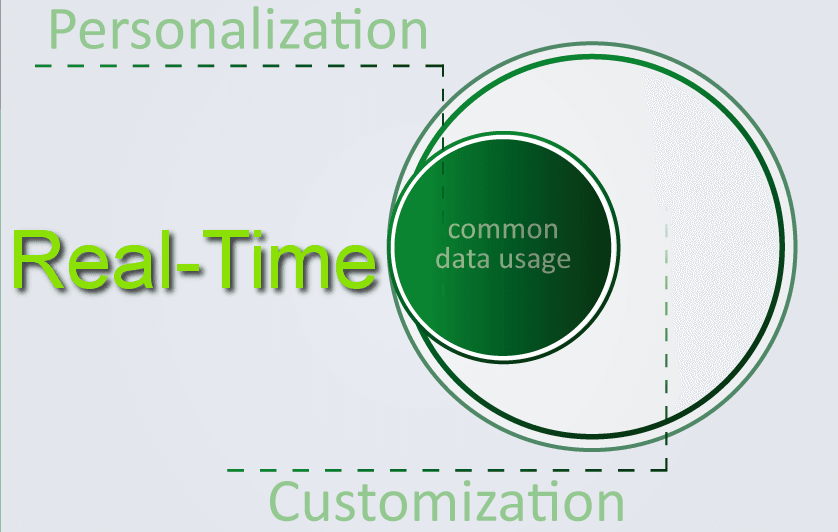 real-time-personalisati-and-customisation